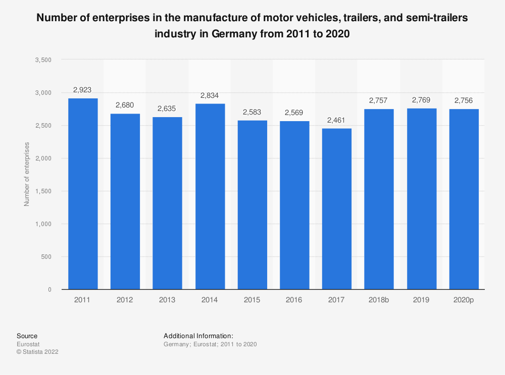 Statistic: Number of enterprises in the manufacture of motor vehicles, trailers and semi-trailers industry in Germany from 2008 to 2017 | Statista