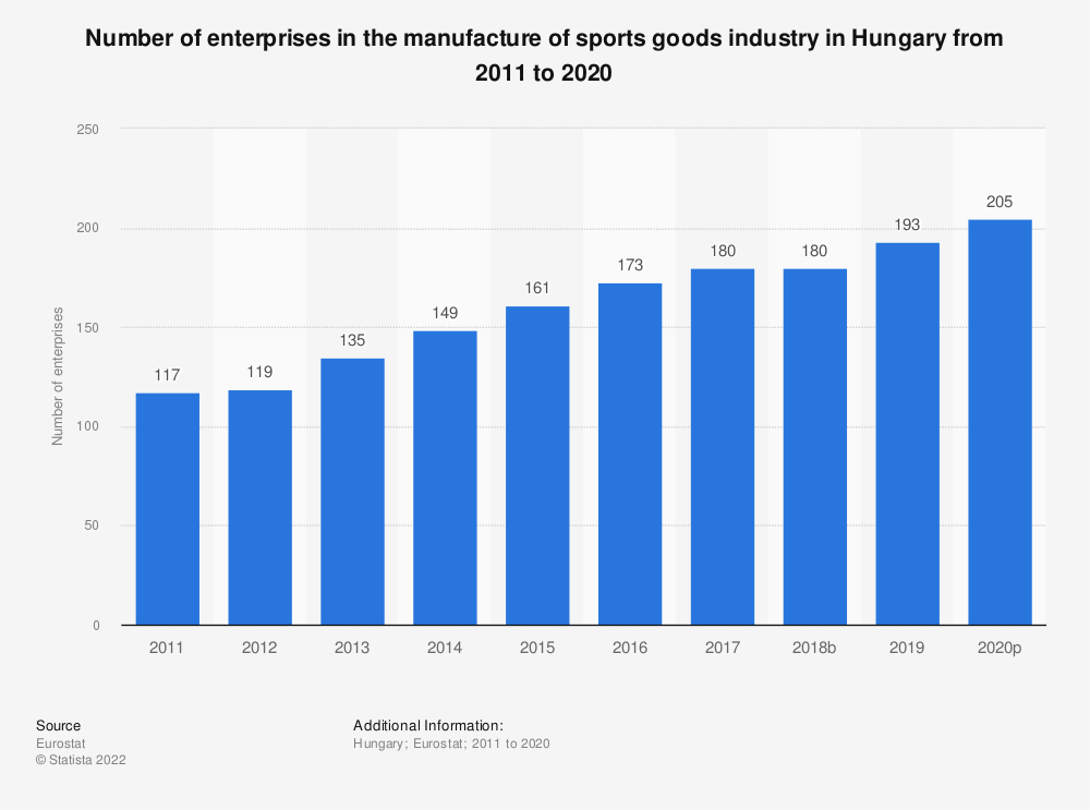 Statistic: Number of enterprises in the manufacture of sports goods industry in Hungary from 2008 to 2017 | Statista