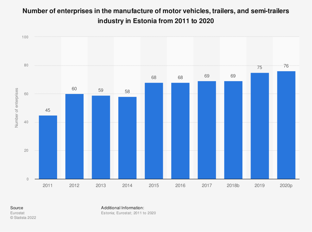 Statistic: Number of enterprises in the manufacture of motor vehicles, trailers and semi-trailers industry in Estonia from 2008 to 2017 | Statista