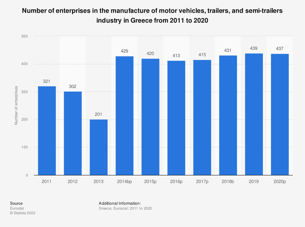 Statistic: Number of enterprises in the manufacture of motor vehicles, trailers and semi-trailers industry in Greece from 2008 to 2017 | Statista