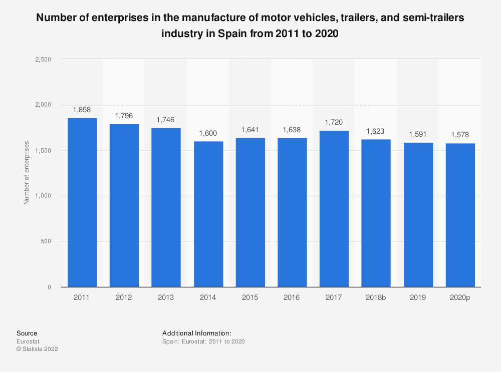 Statistic: Number of enterprises in the manufacture of motor vehicles, trailers and semi-trailers industry in Spain from 2008 to 2016 | Statista