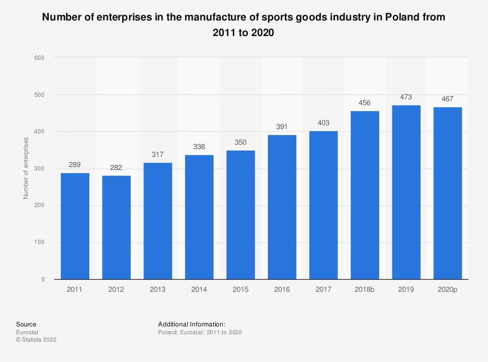 Statistic: Number of enterprises in the manufacture of sports goods industry in Poland from 2008 to 2017 | Statista