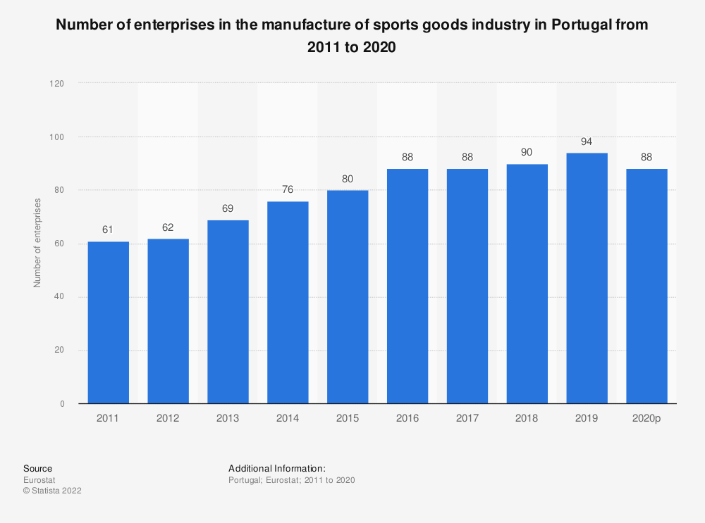 Statistic: Number of enterprises in the manufacture of sports goods industry in Portugal from 2008 to 2017   Statista