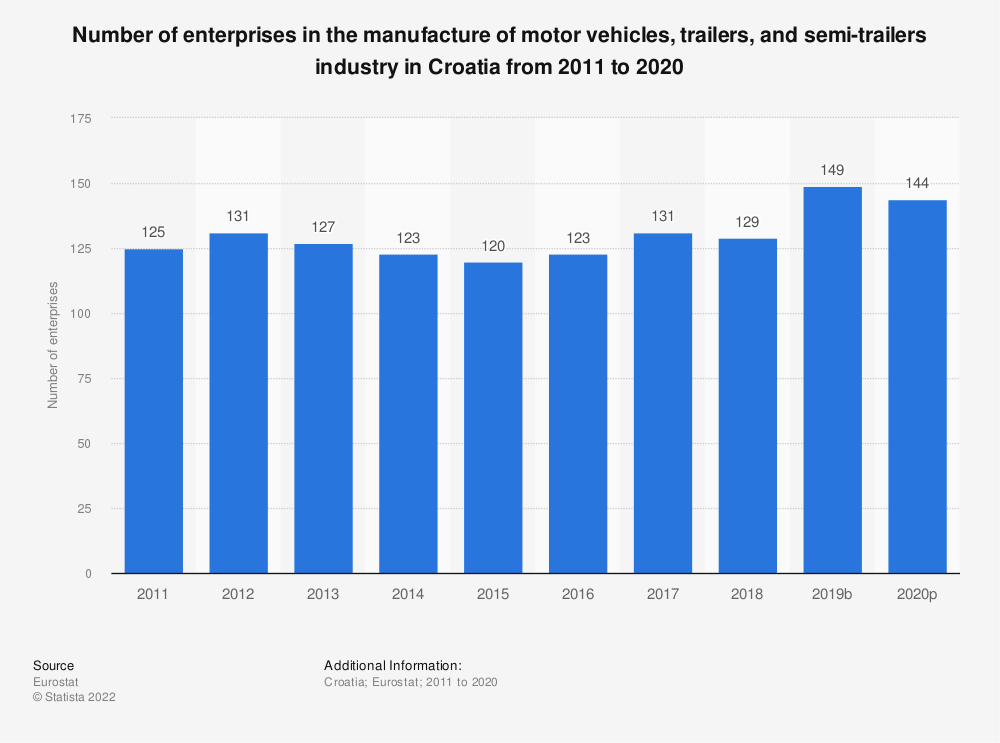 Statistic: Number of enterprises in the manufacture of motor vehicles, trailers and semi-trailers industry in Croatia from 2008 to 2015 | Statista