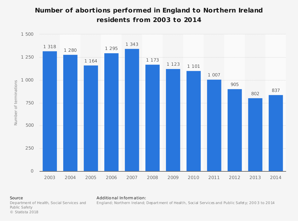 Statistic: Number of abortions performed in England to Northern Ireland residents from 2003 to 2014 | Statista