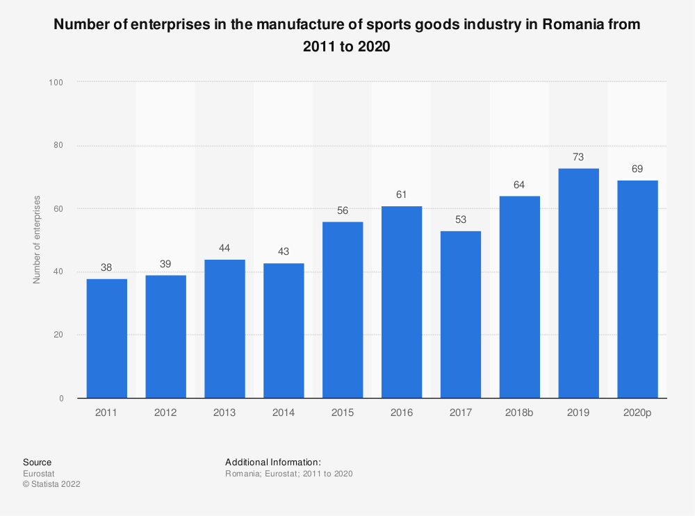 Statistic: Number of enterprises in the manufacture of sports goods industry in Romania from 2008 to 2017 | Statista