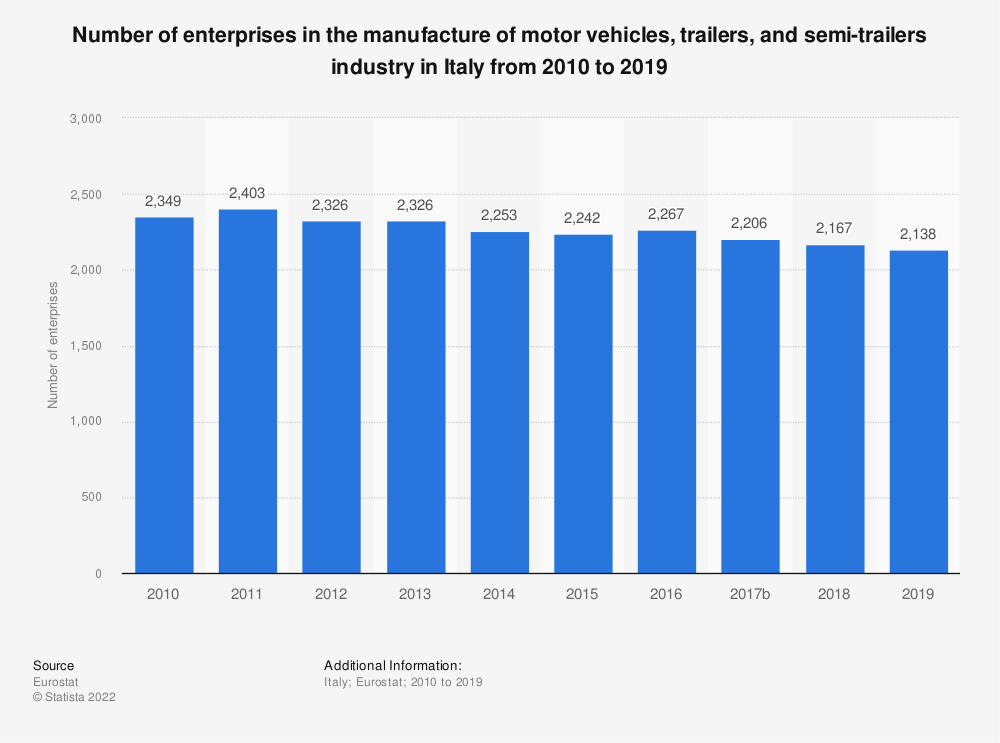 Statistic: Number of enterprises in the manufacture of motor vehicles, trailers and semi-trailers industry in Italy from 2008 to 2014 | Statista