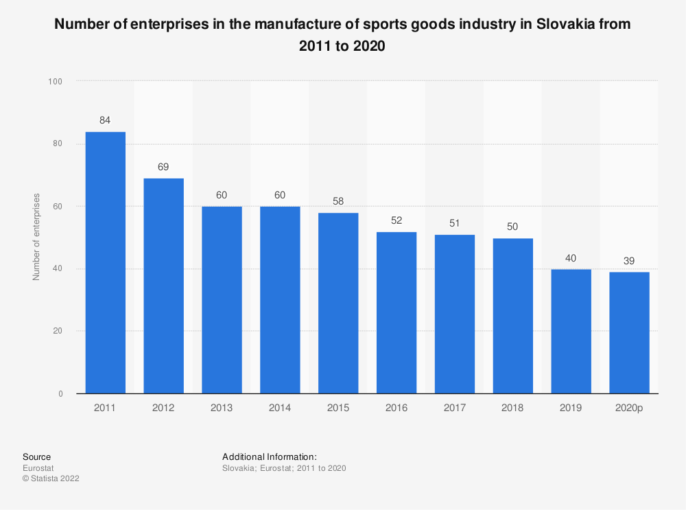 Statistic: Number of enterprises in the manufacture of sports goods industry in Slovakia from 2008 to 2017 | Statista