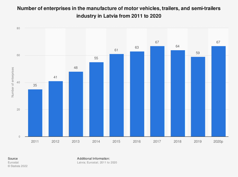 Statistic: Number of enterprises in the manufacture of motor vehicles, trailers and semi-trailers industry in Latvia from 2008 to 2015 | Statista