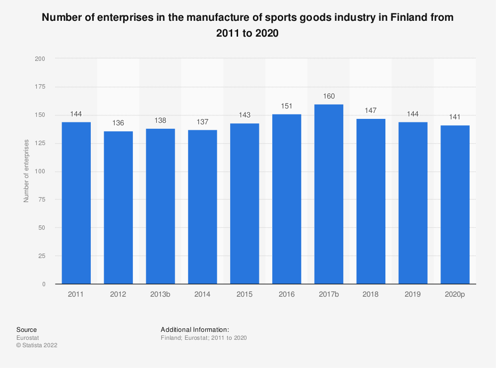 Statistic: Number of enterprises in the manufacture of sports goods industry in Finland from 2008 to 2017 | Statista