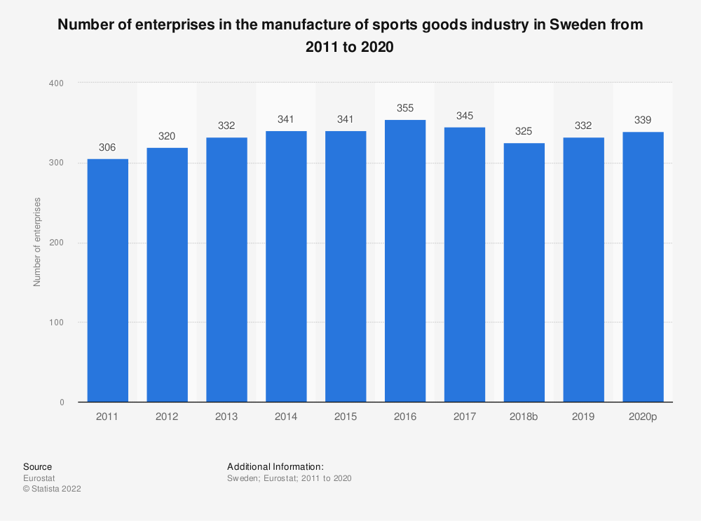 Statistic: Number of enterprises in the manufacture of sports goods industry in Sweden from 2008 to 2017 | Statista