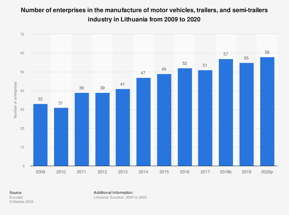 Statistic: Number of enterprises in the manufacture of motor vehicles, trailers and semi-trailers industry in Lithuania from 2008 to 2015 | Statista