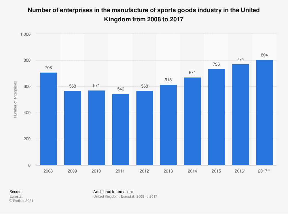 Statistic: Number of enterprises in the manufacture of sports goods industry in the United Kingdom from 2008 to 2017 | Statista
