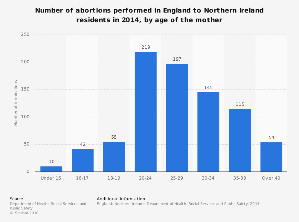 Statistic: Number of abortions performed in England to Northern Ireland residents in 2014, by age of the mother | Statista