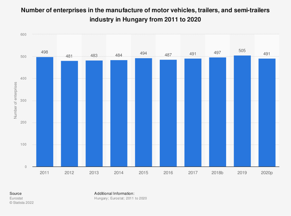 Statistic: Number of enterprises in the manufacture of motor vehicles, trailers and semi-trailers industry in Hungary from 2008 to 2017 | Statista