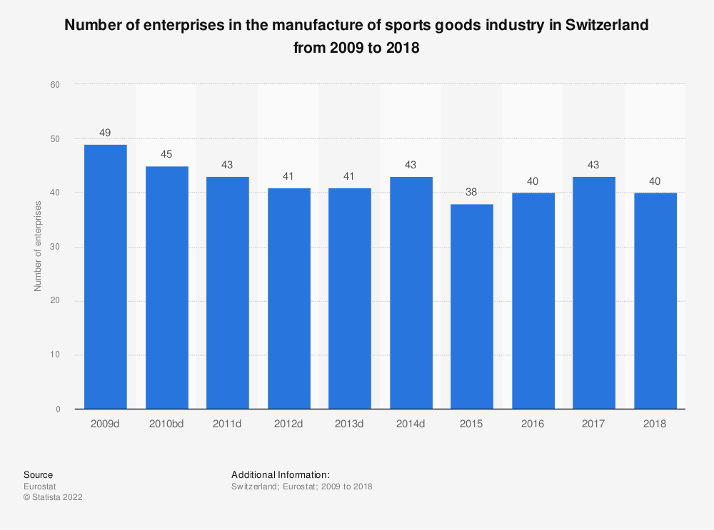 Statistic: Number of enterprises in the manufacture of sports goods industry in Switzerland from 2009 to 2017 | Statista