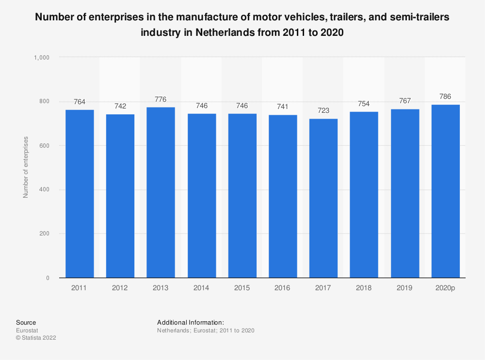 Statistic: Number of enterprises in the manufacture of motor vehicles, trailers and semi-trailers industry in Netherlands from 2008 to 2015 | Statista