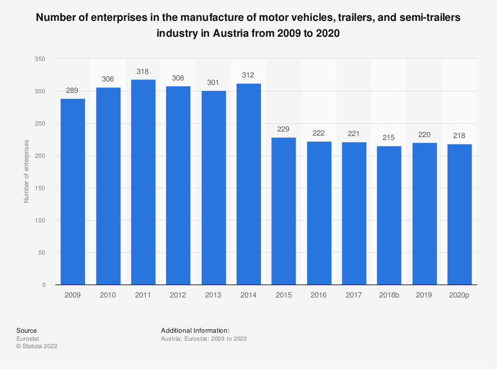 Statistic: Number of enterprises in the manufacture of motor vehicles, trailers and semi-trailers industry in Austria from 2008 to 2018 | Statista