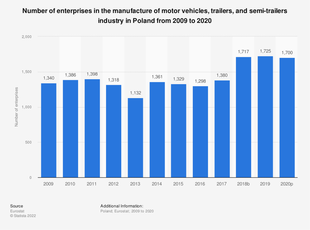 Statistic: Number of enterprises in the manufacture of motor vehicles, trailers and semi-trailers industry in Poland from 2008 to 2018 | Statista