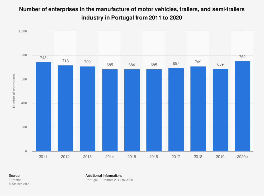 Statistic: Number of enterprises in the manufacture of motor vehicles, trailers and semi-trailers industry in Portugal from 2008 to 2017 | Statista