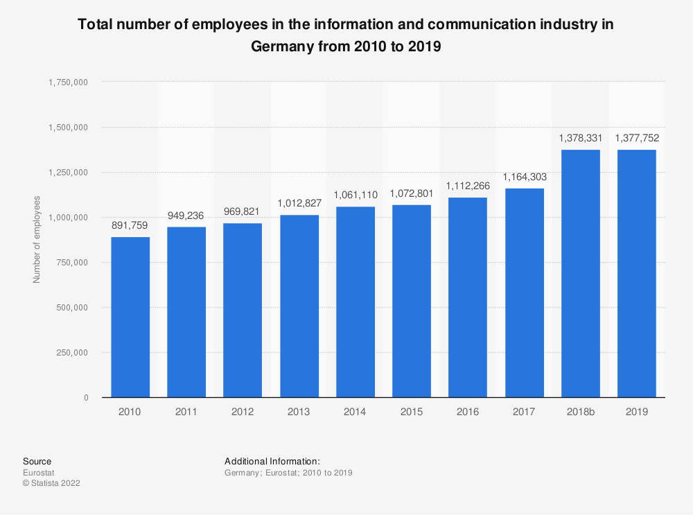 Statistic: Total number of employees in the information and communicationindustry in Germany from 2008 to 2016 | Statista