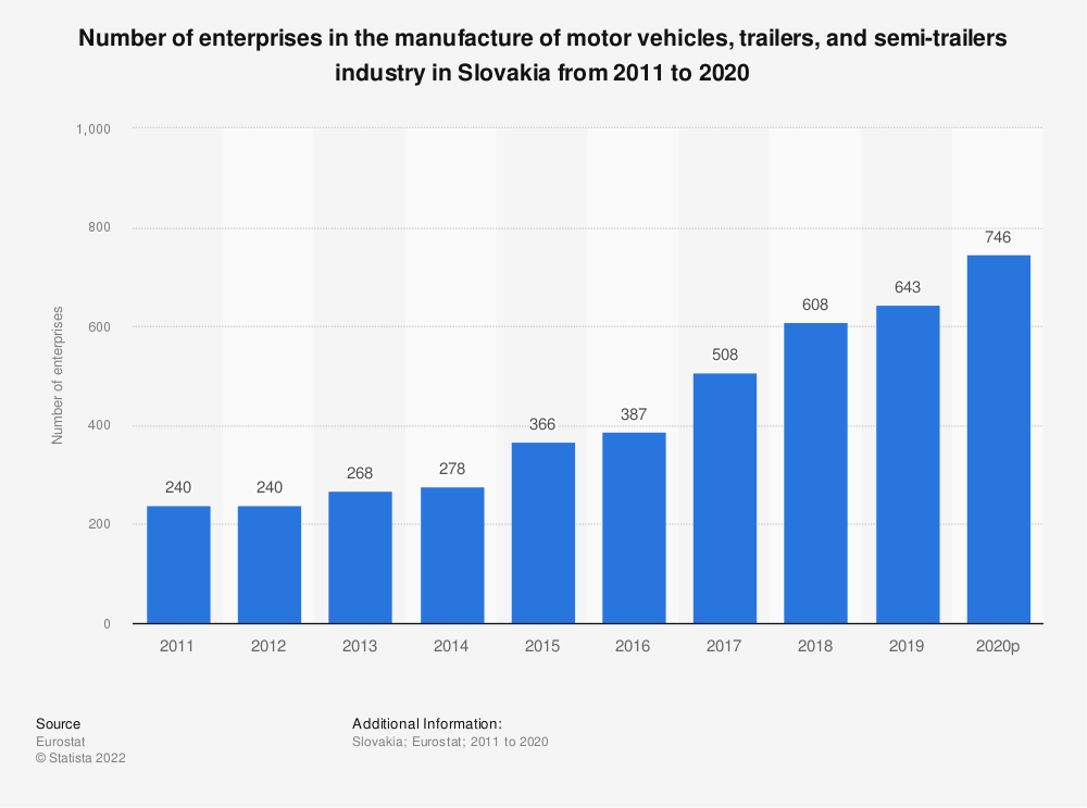 Statistic: Number of enterprises in the manufacture of motor vehicles, trailers and semi-trailers industry in Slovakia from 2008 to 2015 | Statista