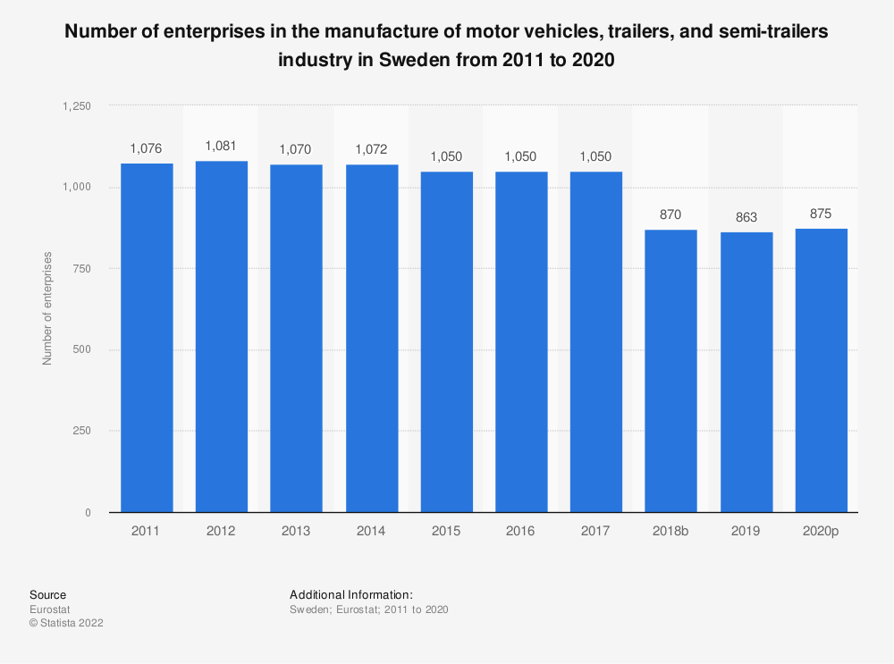 Statistic: Number of enterprises in the manufacture of motor vehicles, trailers and semi-trailers industry in Sweden from 2008 to 2017 | Statista