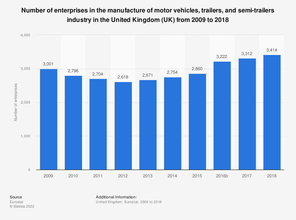Statistic: Number of enterprises in the manufacture of motor vehicles, trailers and semi-trailers industry in the United Kingdom (UK) from 2008 to 2017 | Statista