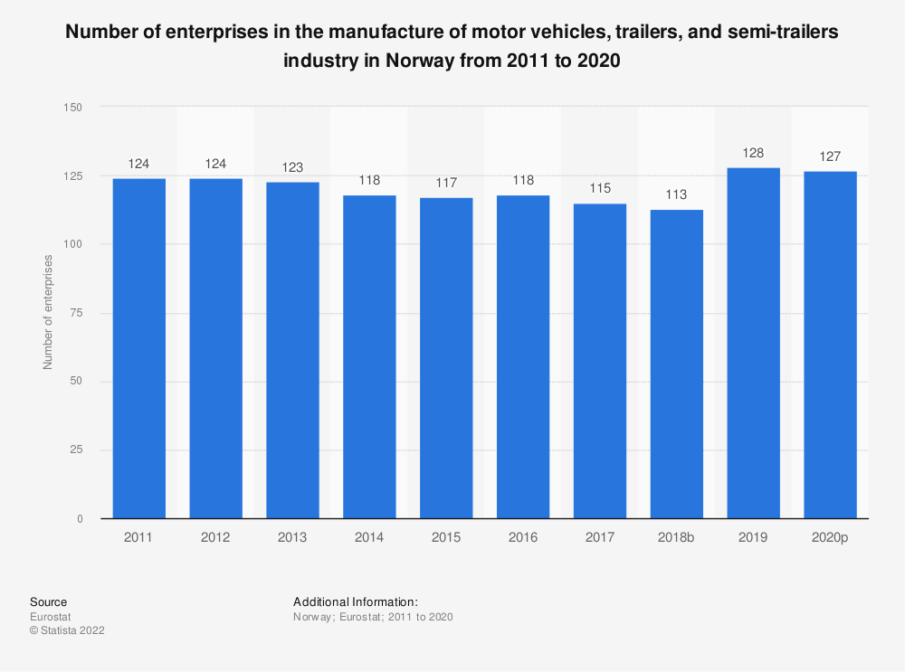 Statistic: Number of enterprises in the manufacture of motor vehicles, trailers and semi-trailers industry in Norway from 2008 to 2015 | Statista