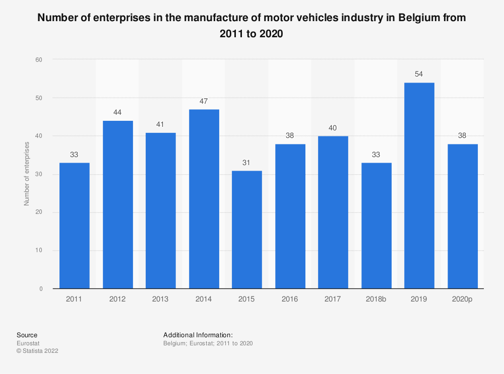Statistic: Number of enterprises in the manufacture of motor vehicles industry in Belgium from 2008 to 2017 | Statista