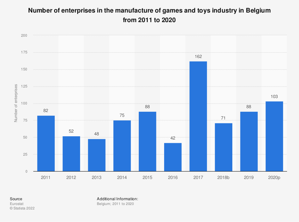 Statistic: Number of enterprises in the manufacture of games and toys industry in Belgium from 2008 to 2015 | Statista