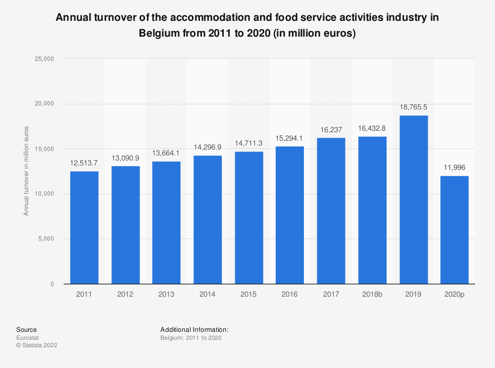 Statistic: Annual turnover of the accommodation and food service activities industry in Belgium from 2008 to 2015 (in million euros) | Statista