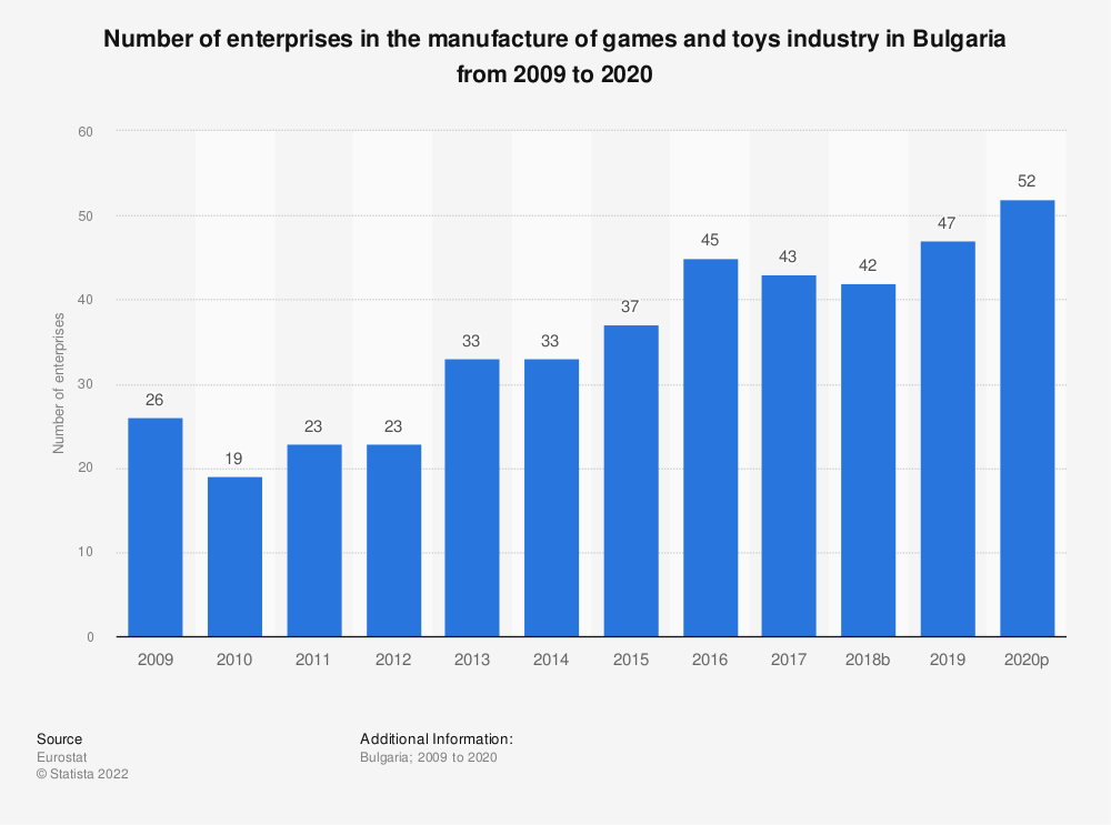 Statistic: Number of enterprises in the manufacture of games and toys industry in Bulgaria from 2008 to 2015 | Statista