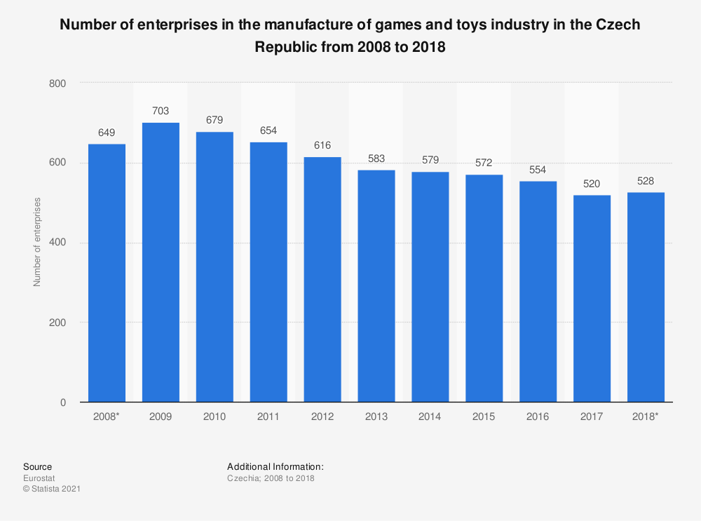 Statistic: Number of enterprises in the manufacture of games and toys industry in the Czech Republic from 2008 to 2015 | Statista