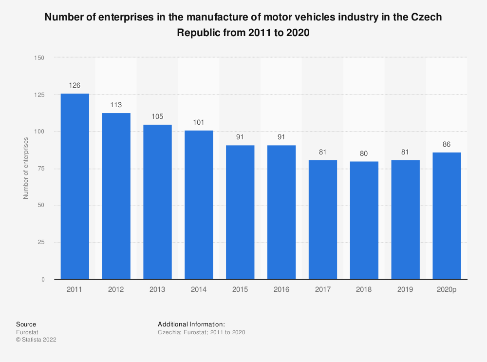 Statistic: Number of enterprises in the manufacture of motor vehicles industry in the Czech Republic from 2009 to 2017 | Statista
