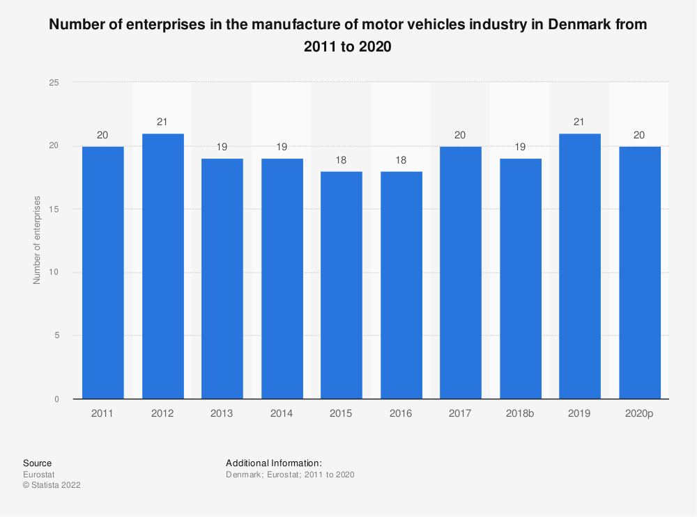 Statistic: Number of enterprises in the manufacture of motor vehicles industry in Denmark from 2008 to 2017 | Statista