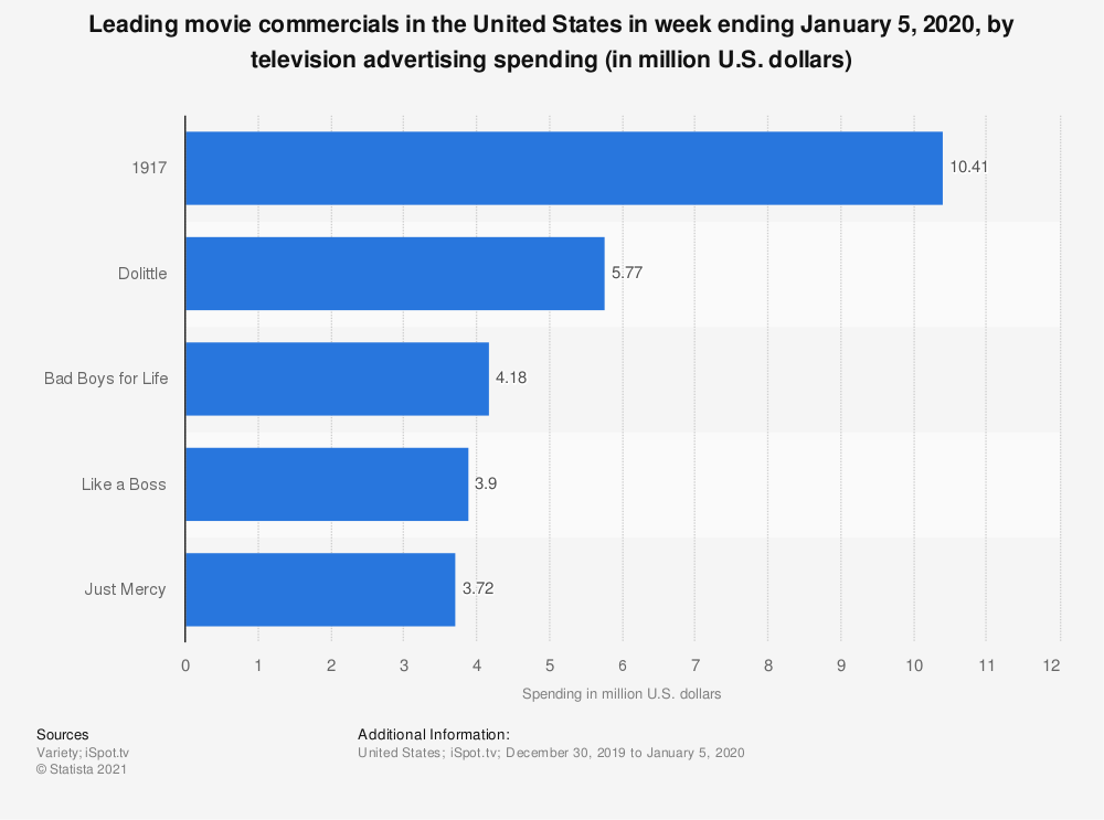 Statistic: Leading movie commercials in the United States in week ending January 5, 2020, by television advertising spending (in million U.S. dollars) | Statista