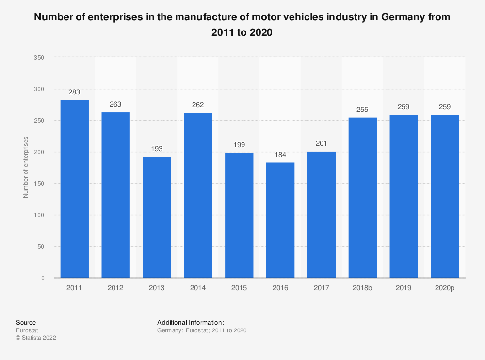 Statistic: Number of enterprises in the manufacture of motor vehicles industry in Germany from 2008 to 2015 | Statista