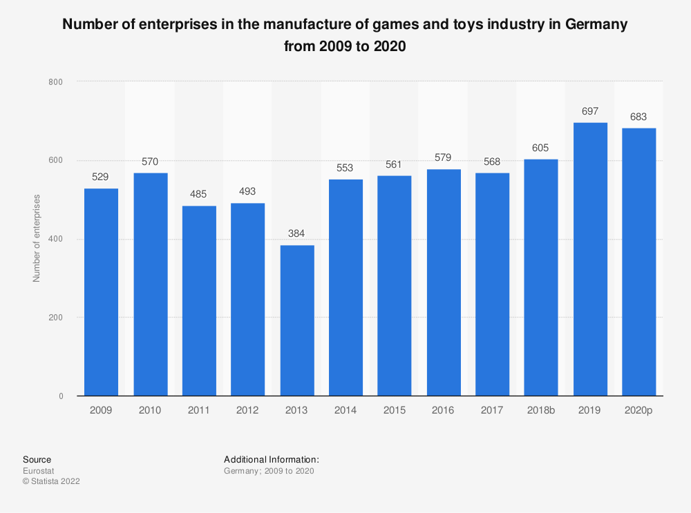 Statistic: Number of enterprises in the manufacture of games and toys industry in Germany from 2008 to 2015 | Statista