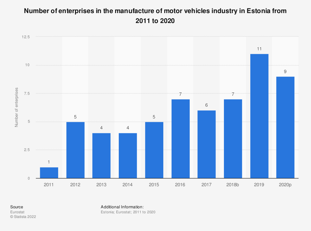 Statistic: Number of enterprises in the manufacture of motor vehicles industry in Estonia from 2008 to 2015 | Statista