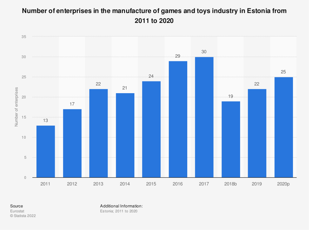 Statistic: Number of enterprises in the manufacture of games and toys industry in Estonia from 2008 to 2015   Statista