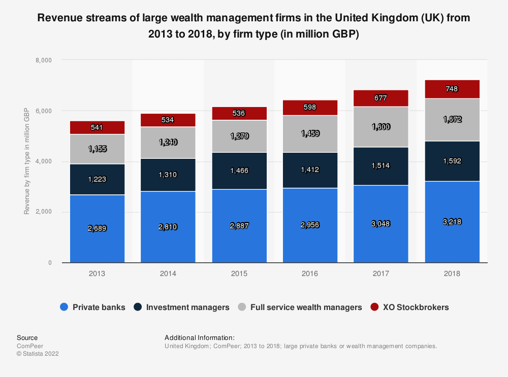 Statistic: Revenue streams of large wealth management firms in the United Kingdom (UK) from 2013 to 2017, by firm type (in million GBP) | Statista