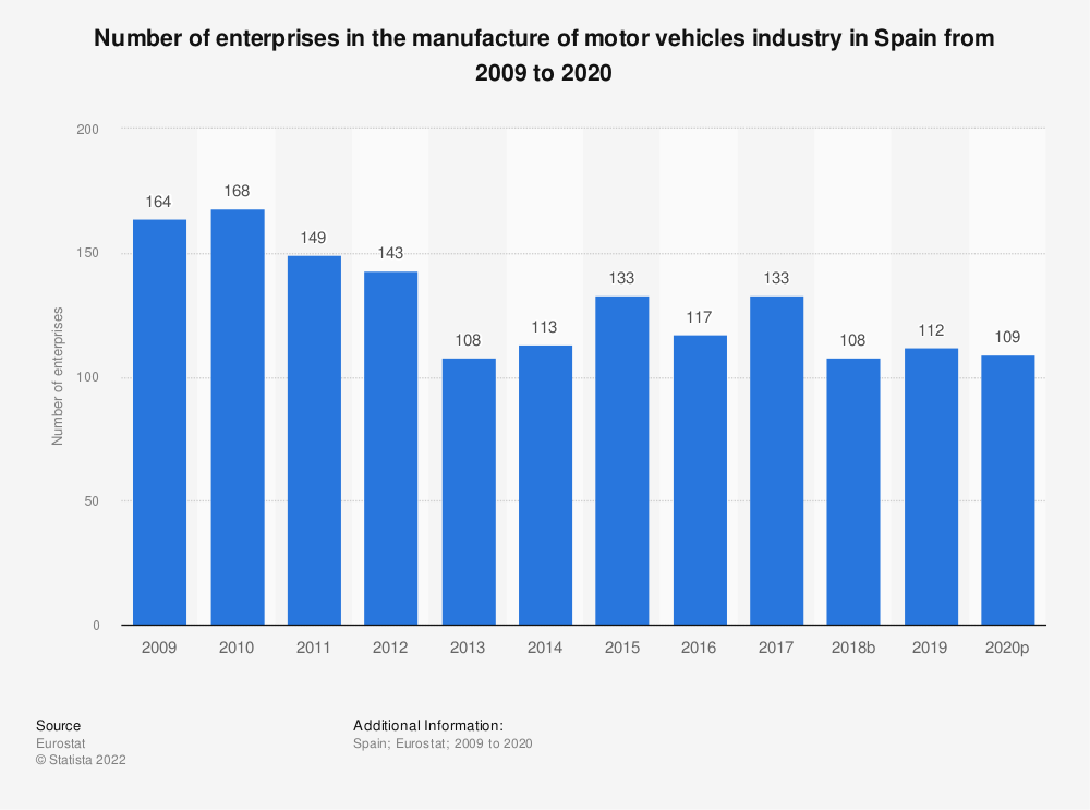 Statistic: Number of enterprises in the manufacture of motor vehicles industry in Spain from 2008 to 2015 | Statista