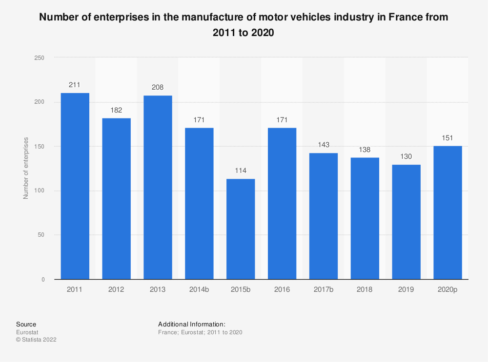 Statistic: Number of enterprises in the manufacture of motor vehicles industry in France from 2008 to 2017 | Statista