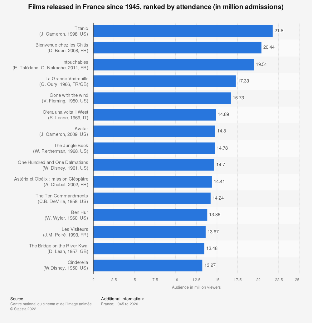 Statistic: Films released in France since 1945, ranked by attendance (in million admissions)* | Statista