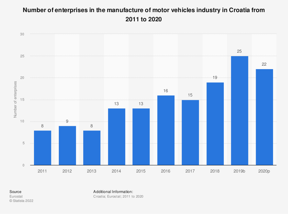 Statistic: Number of enterprises in the manufacture of motor vehicles industry in Croatia from 2008 to 2015 | Statista
