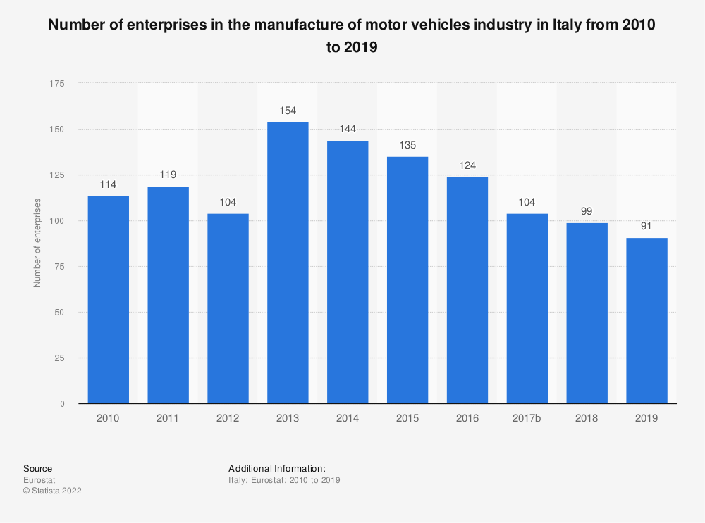 Statistic: Number of enterprises in the manufacture of motor vehicles industry in Italy from 2008 to 2014 | Statista
