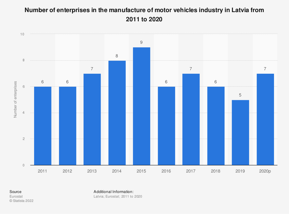 Statistic: Number of enterprises in the manufacture of motor vehicles industry in Latvia from 2008 to 2015 | Statista