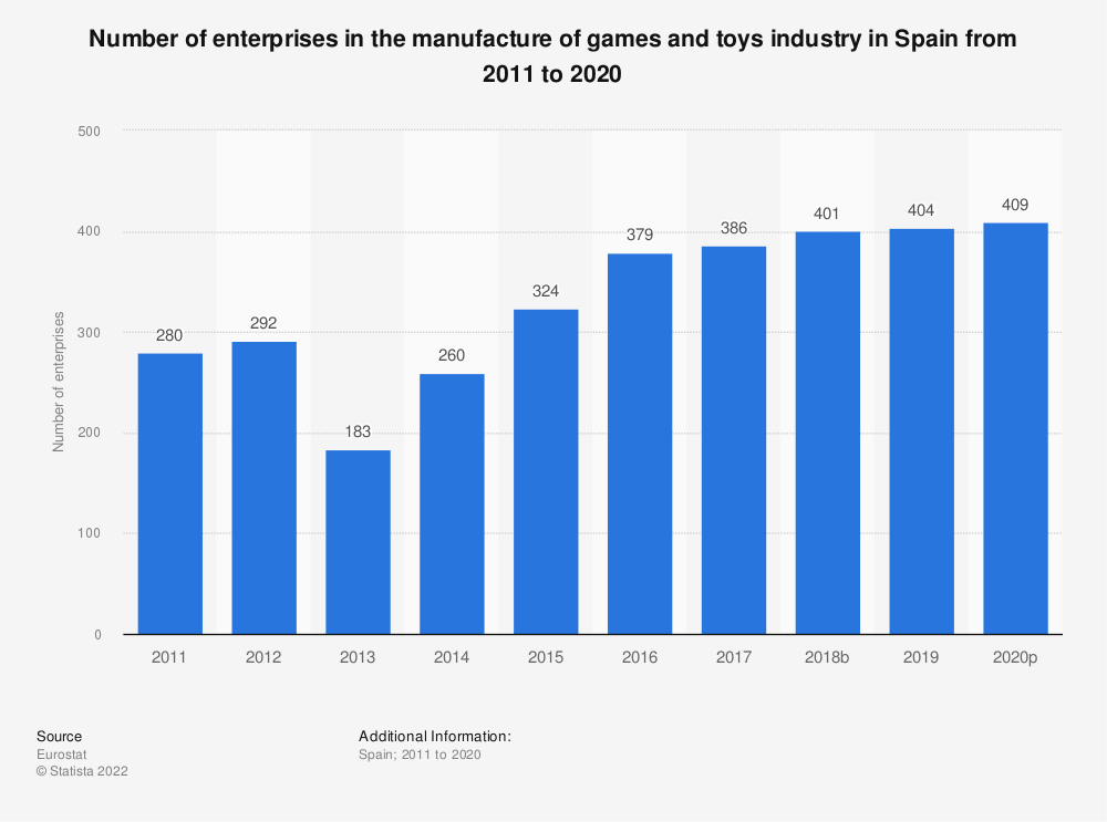 Statistic: Number of enterprises in the manufacture of games and toys industry in Spain from 2008 to 2015 | Statista