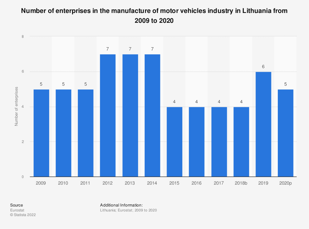 Statistic: Number of enterprises in the manufacture of motor vehicles industry in Lithuania from 2008 to 2015 | Statista